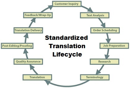 Standardized Translation Lifecycle